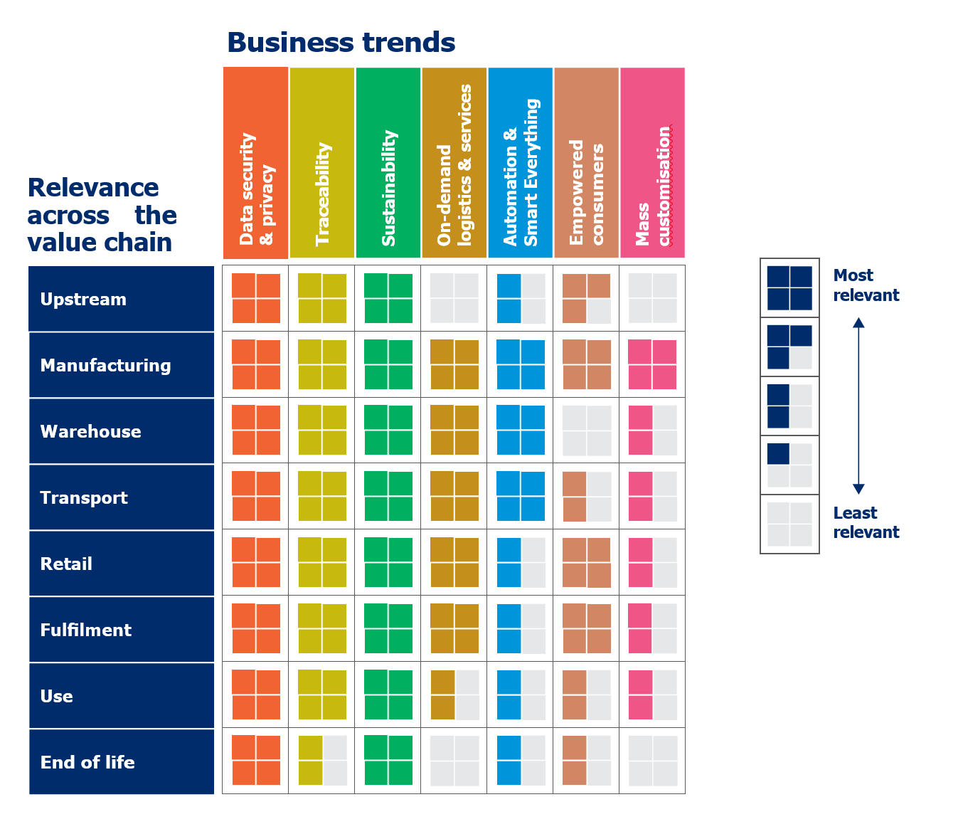 Infographic: business trends and the GS1 value chain