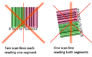 omni-directional barcodes