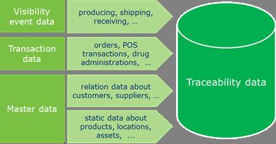 3.3 Managing traceability data - Image 0