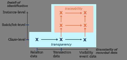 3.3 Managing traceability data - Image 1
