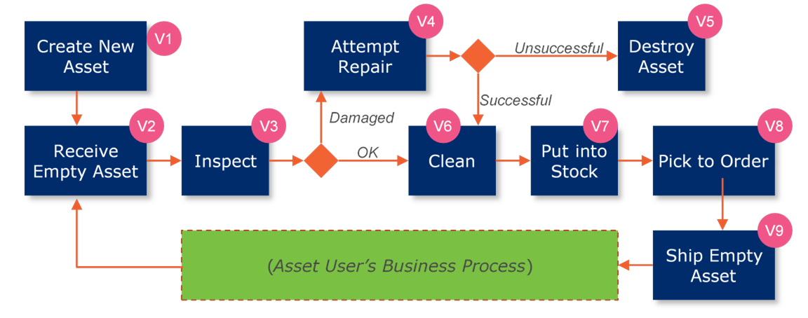 5.7 Returnable Asset Management Using GRAI - Image 0