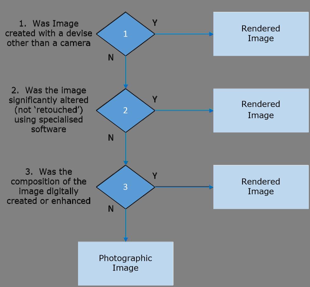 2.4 Image Differentiation Decision Tree - Image 0