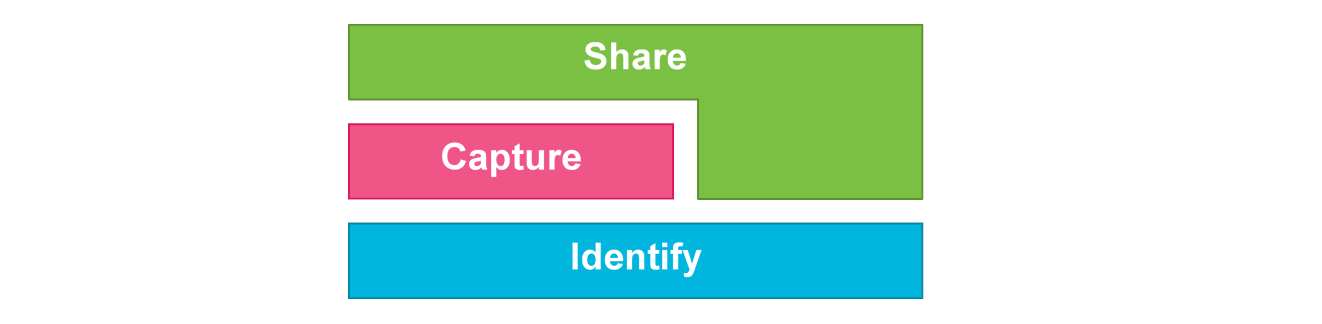2.3 GS1 standards: Identify, Capture, Share - Image 0