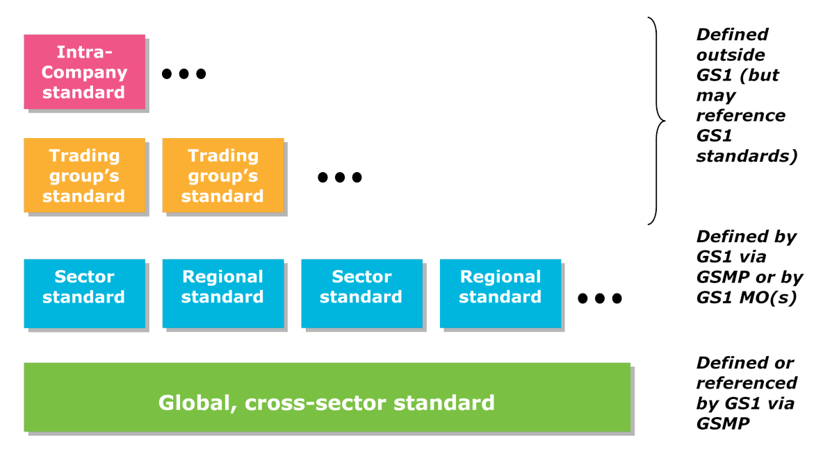 3.3 Scope of standards - Image 0