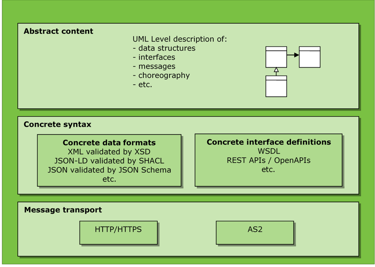 6.5 Layering of interface standards – Content vs. Syntax vs. Transport - Image 0