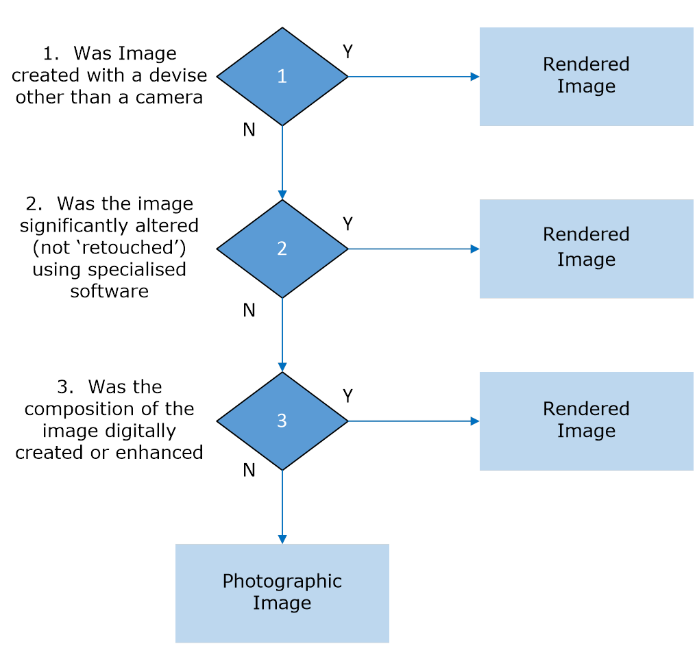 2.4 Image Differentiation Decision Tree - Image 0