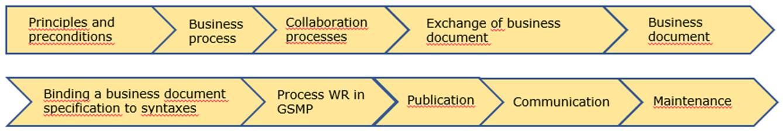 4.1 Overview of the GS1 Semantic Model Methodology for EDI Standard - Image 0