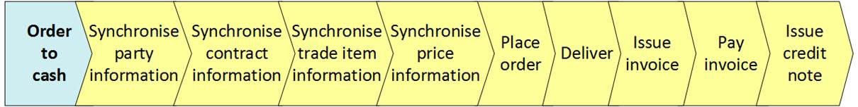 4.1 Overview of the GS1 Semantic Model Methodology for EDI Standard - Image 1