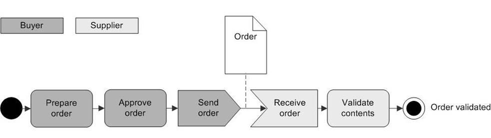 4.1 Overview of the GS1 Semantic Model Methodology for EDI Standard - Image 4