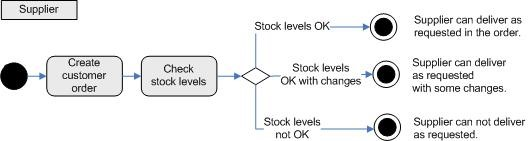 4.1 Overview of the GS1 Semantic Model Methodology for EDI Standard - Image 5
