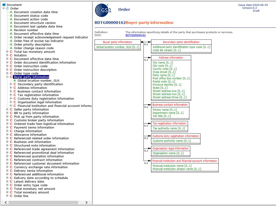 4.1 Overview of the GS1 Semantic Model Methodology for EDI Standard - Image 6