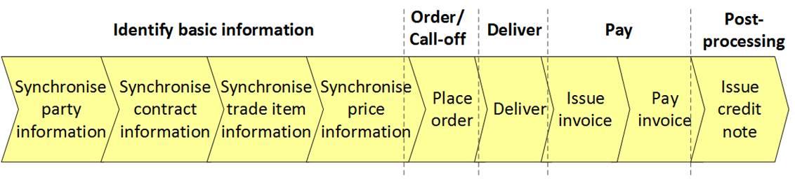 A Annex: UN/CEFACT Modelling Methodology (UMM) and Common Business Process Catalogue (CBPC) - Image 2