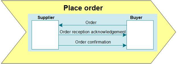 A Annex: UN/CEFACT Modelling Methodology (UMM) and Common Business Process Catalogue (CBPC) - Image 3