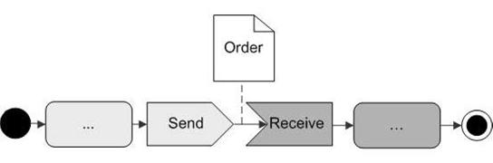 A Annex: UN/CEFACT Modelling Methodology (UMM) and Common Business Process Catalogue (CBPC) - Image 4