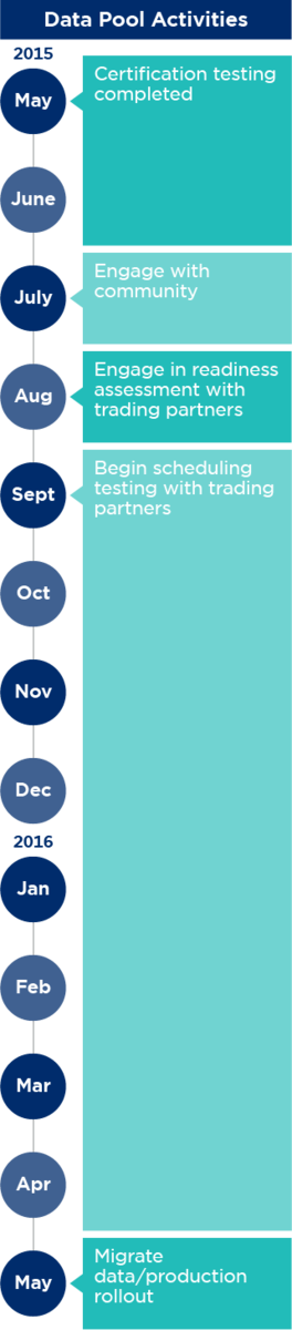 GSDN Major Release 3 Data Migration Timeline: Data Pool Activities