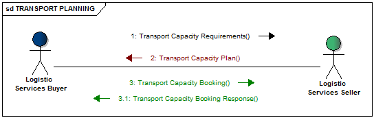 Transport planning message flow