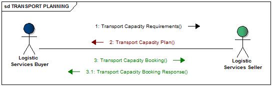 EDI - Logistics messages | GS1