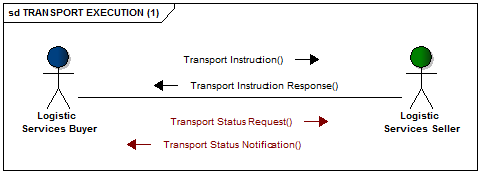 Transport execution messages flow one