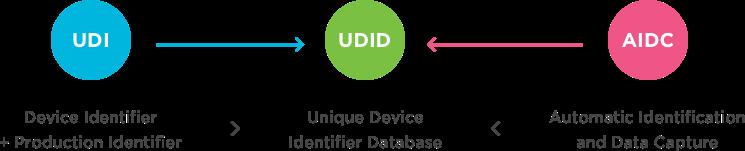 UDI infographic