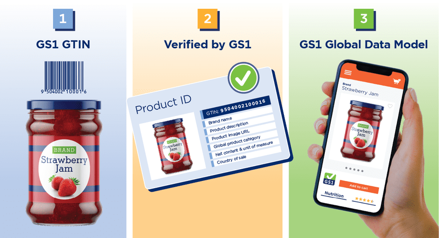 quick start guide to help all CPG companies benefit from GTIN ubiquity, Verified by GS1 and the GS1 Global Data Model