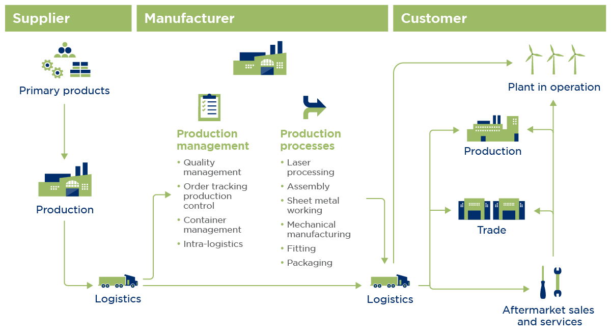 Technical Industries supply chain