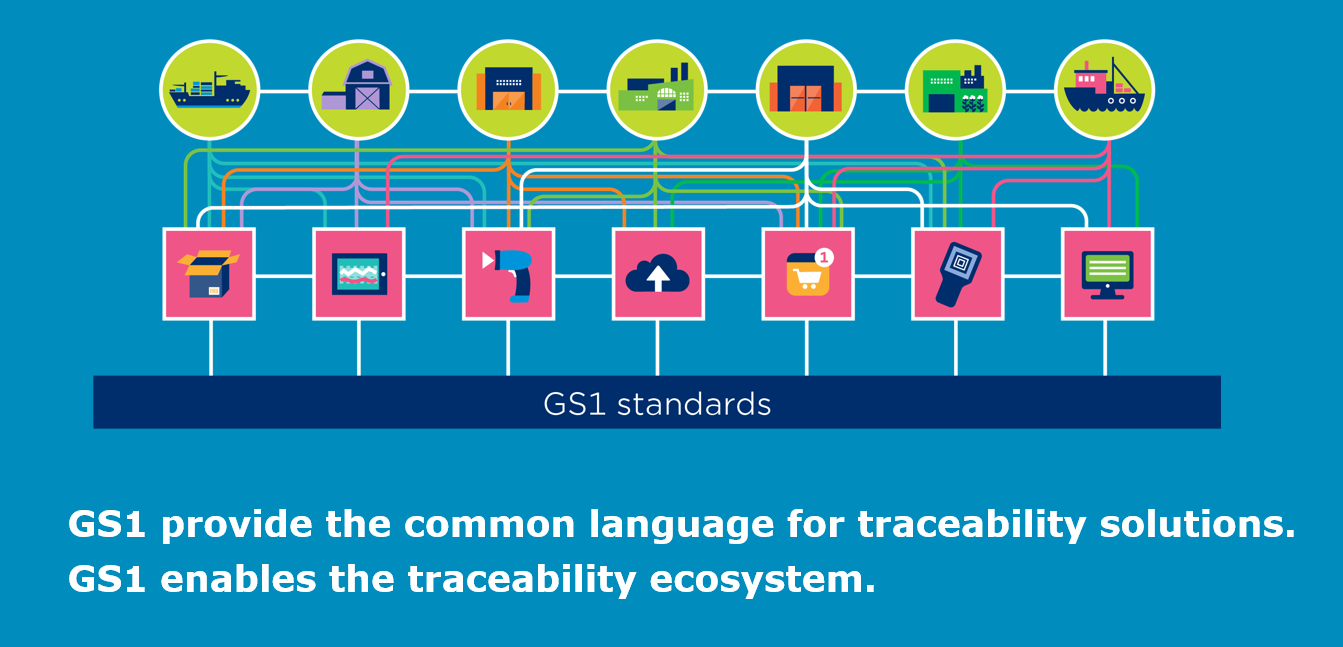 Collaboration in Traceability